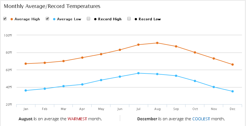 Sorce: https://weather.com/weather/monthly/l/USCA0799:1:US